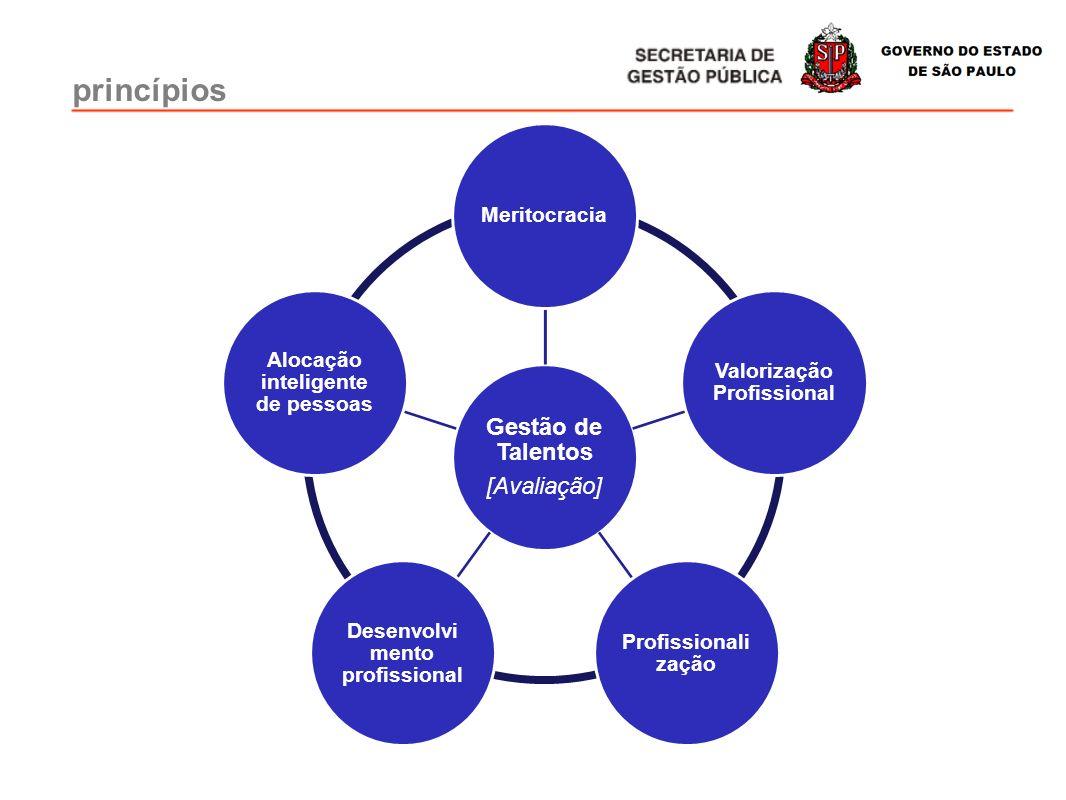princípios Gestão de Talentos [Avaliação] Meritocracia
